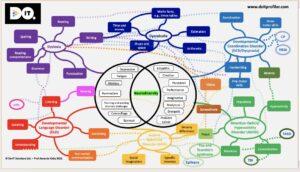 Neurodiversity Map