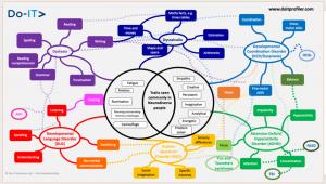 Neurodiversity Co-occurrence Map